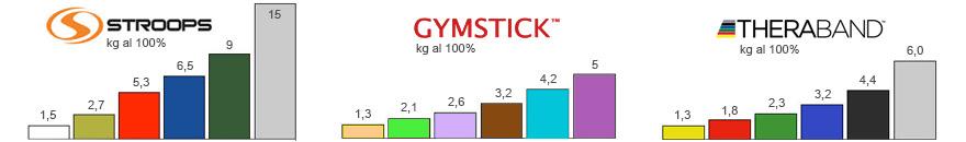 tabella comparativa resistenza elastici sportivi